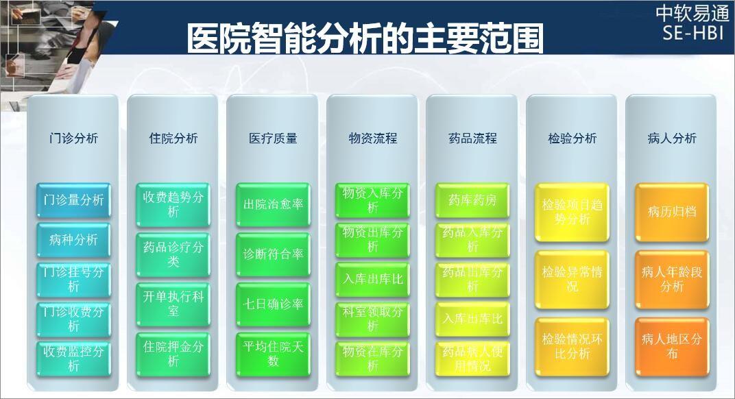 中软数据医院智能分析的主要分析范围