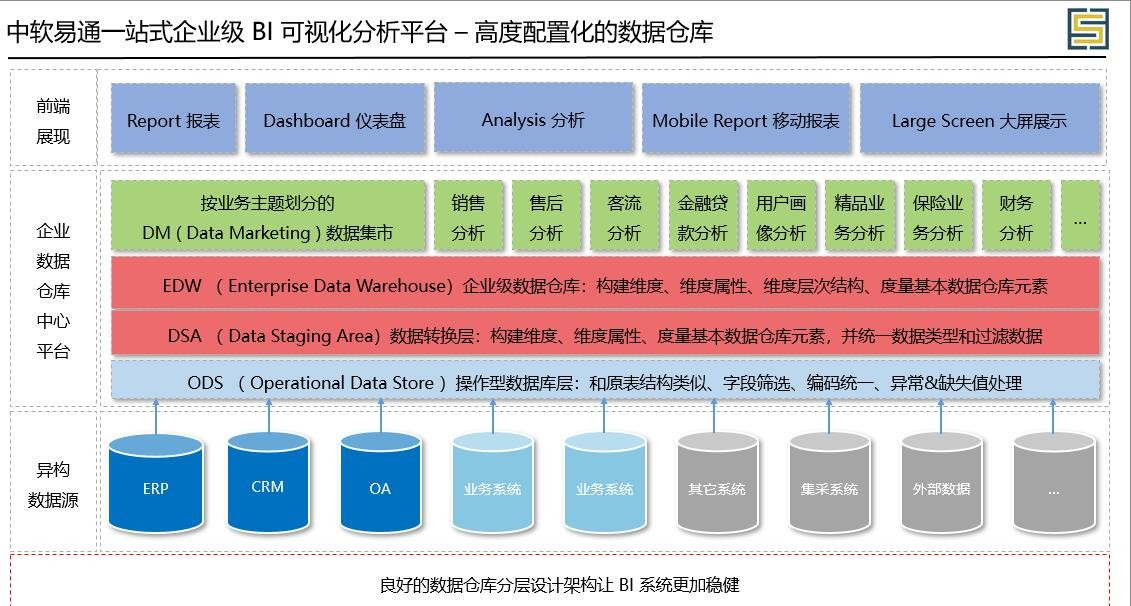 中软数据高度配置化数据仓库