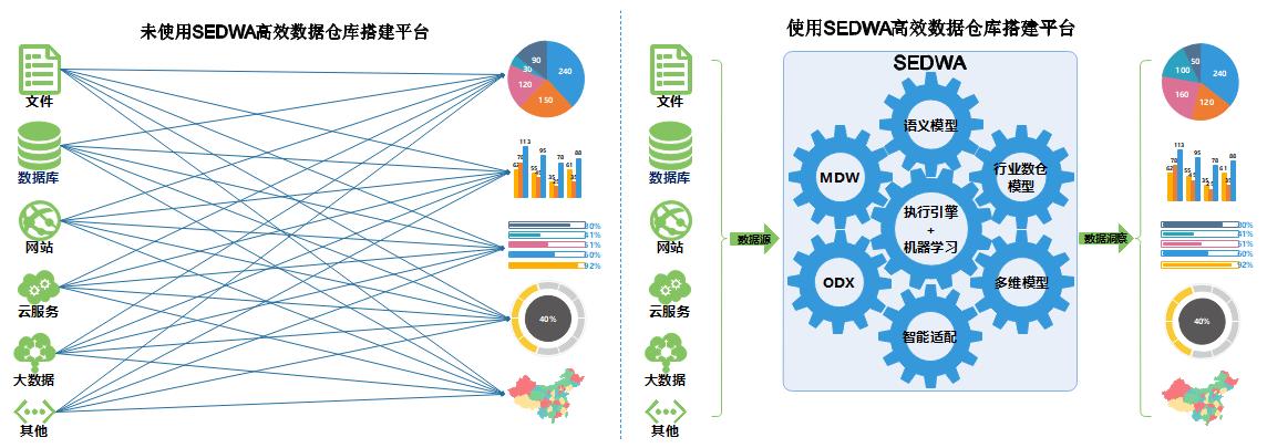 SEDWA高效数据仓库搭建平台